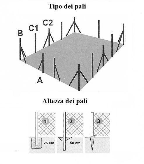 Paletti per recinzione per rete metallica o per vigneto for Altezza recinzione per cani